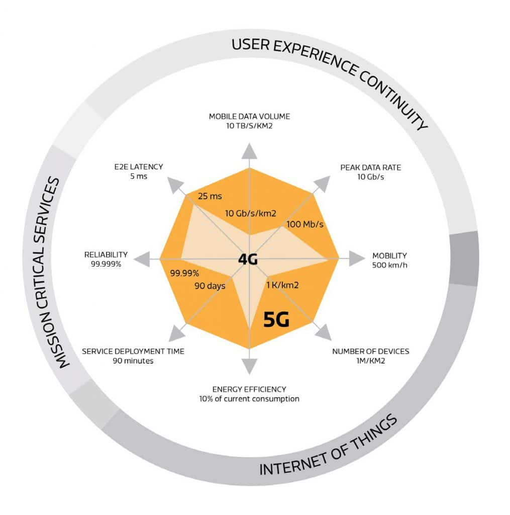 diagram comparing 5G and 4G capabilities and the use cases they enable